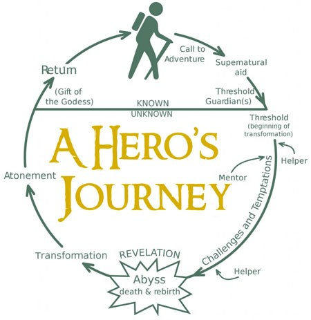 heros journey enders game essay