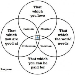 Finding My Purpose and Mission