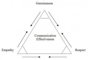 communication-effectiveness1