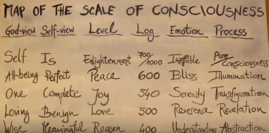 Shame and Our Levels of Consciousness